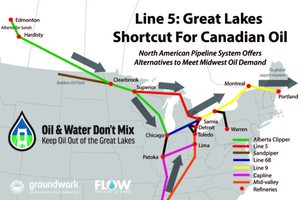 Straits Oil Pipelines Not Needed to Meet Michigan, Midwest